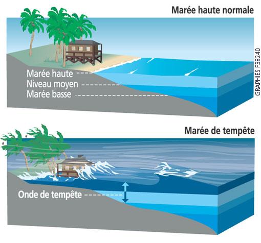 Ondes de tempête / Onde de tempête / Météo Tempete / tempêtes Mareet10