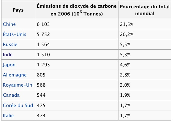 CO2 / Taux De CO2 / Dioxyde de carbone Pays_a10