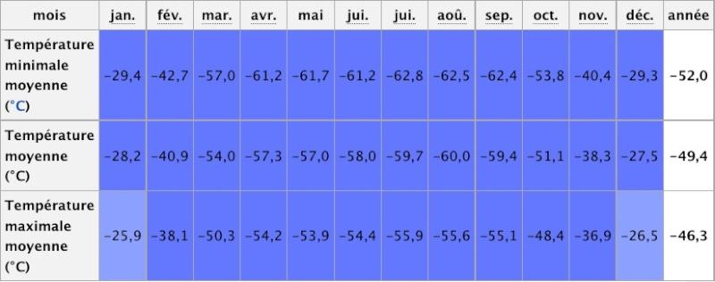Températures / CLIMAT / Temperature Temp_p10