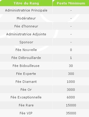 Rang des membres et accès aux catégories Rangs_10