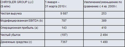 Финансовые результаты CHRYSLER GROUP LLC в первом квартале 2010 г. 120