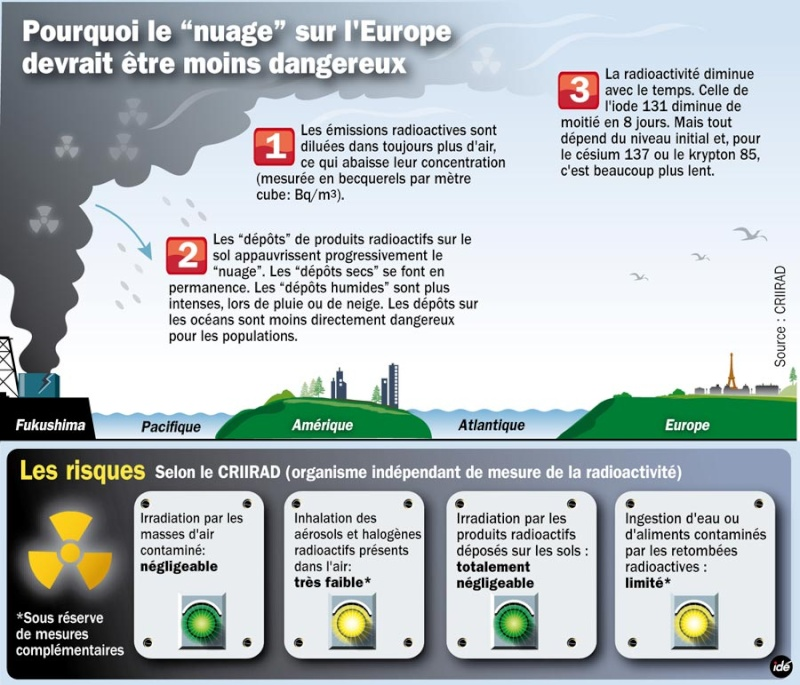 Nuage radioactif : pas de risque en France, vraiment ? Nuage10