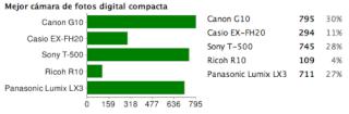 Mejor cámara compacta 2008: Canon G10 Mejor-12