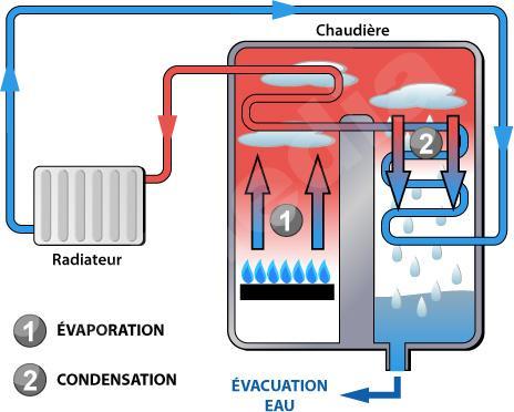 La Chaudière a condensation Chaudi10