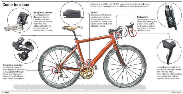 La bici elettronica che irrita i puristi Bici10