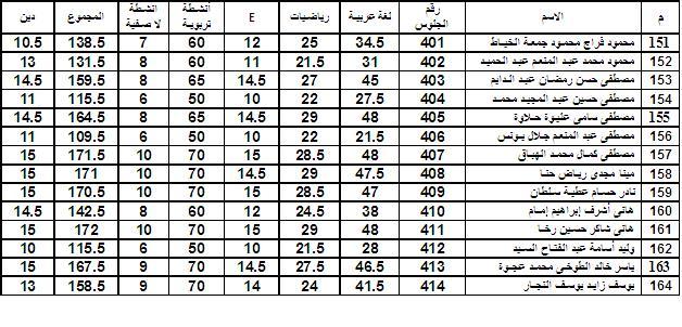 درجات امتحان الصف الثانى لنصف العام 2008/2009 م Uou610