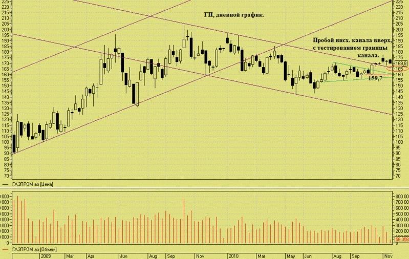 Газпром - треугольник. Gp_22110