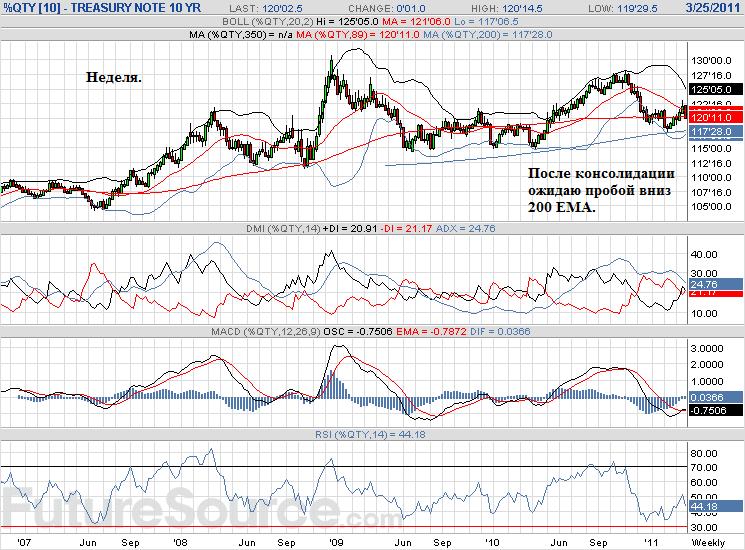 Деньги из облигаций опять перетекают на американский ФР. Ust_2310