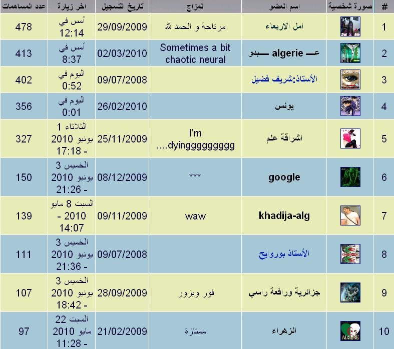 افضل 10 أعضاء بالمنتدى الى غاية 4 جوان 2010*  الهدية نقاط ................ Aaaaaa11