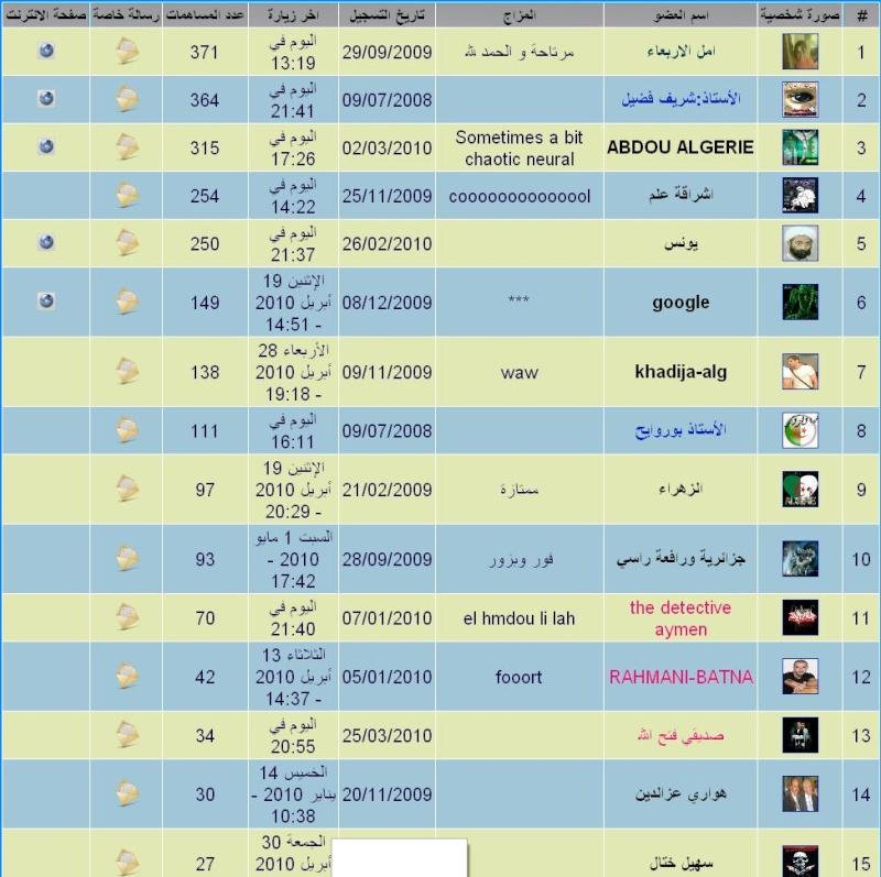 افضل 15 عضو بالمنتدى الى غاية 3 ماي 2010* الجائزة نقاط وقد وزعت Qqqqqq10
