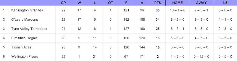 08/09 Easy-Stow ISHL Standings - Feb 19/09 Standi11