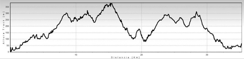 V Marcha Cicloturista MTB Os Chans Track11