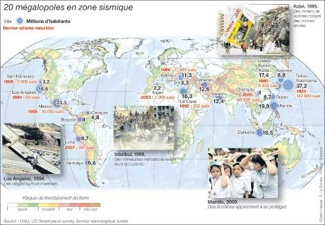 Vingt mégalopoles sous la menace d'un séisme majeur 2010