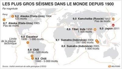 Vingt mégalopoles sous la menace d'un séisme majeur 2011-010