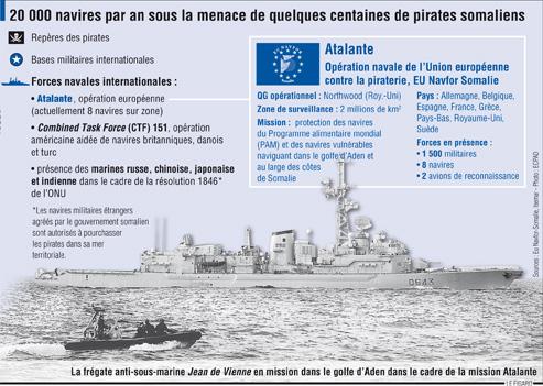 Dossier Golfe d'Aden/Somalie/Pirates vs Otan/Géostratégie de la région Pirate10