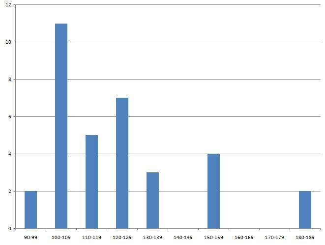 Statistiques Milice Graph_11