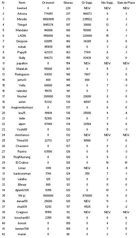 Statistiques Milice Sans_t10