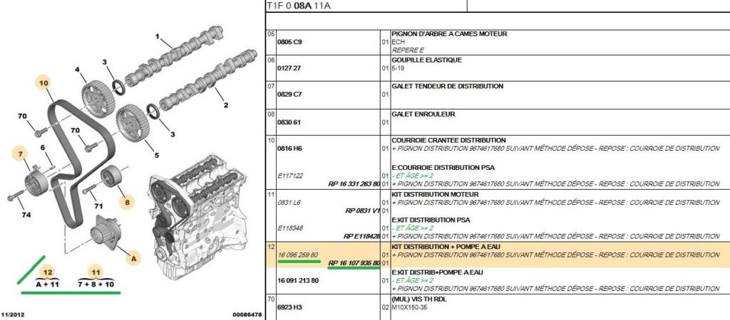 Référence kit distribution sur le site SERVICE BOX PSA Ref_pe10