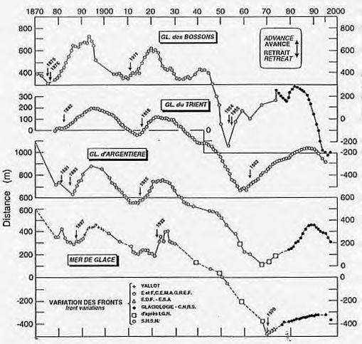 Observations climatiques Articl11