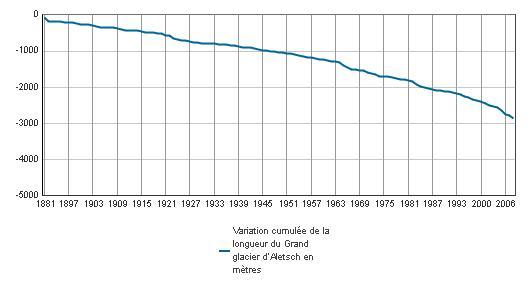 Observations climatiques Graph011