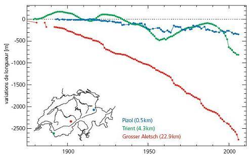 Observations climatiques Longue10