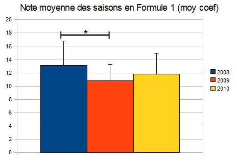 Les notes des GP de F1 depuis 2008 - Page 3 Moyenn11