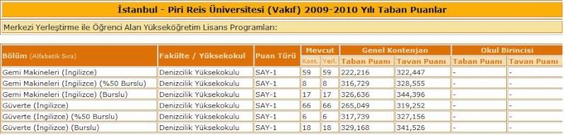 Piri Reis Üniversitesi 2009-2010 Yılı Taban puanlar , Piriii11