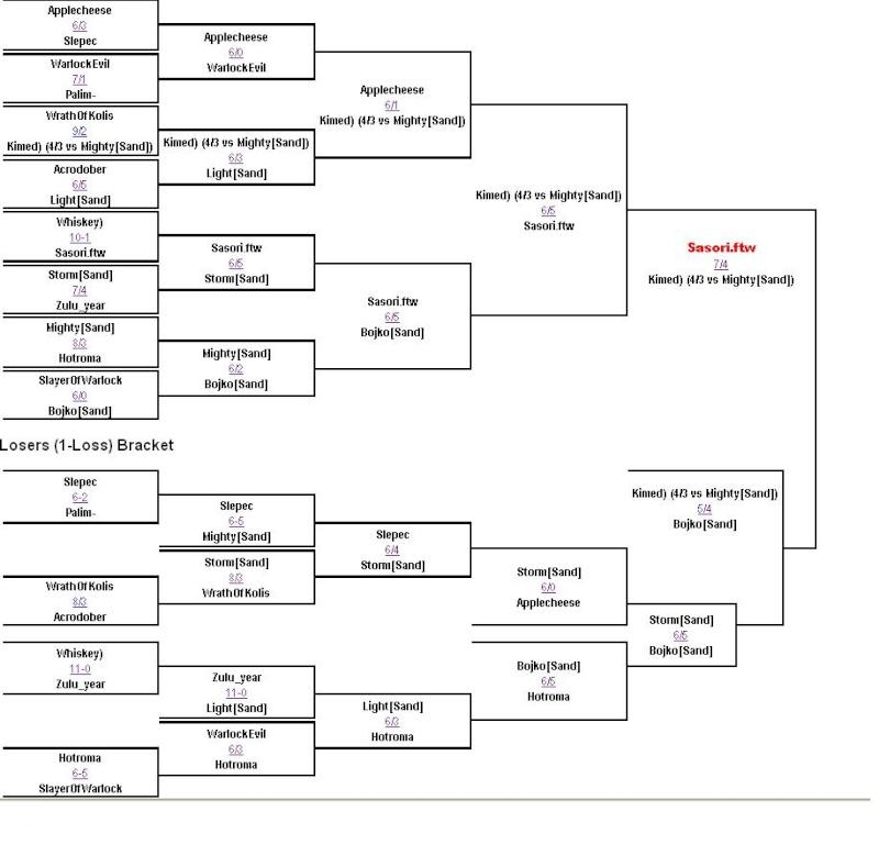1vs1 Title Tournament Unbena11