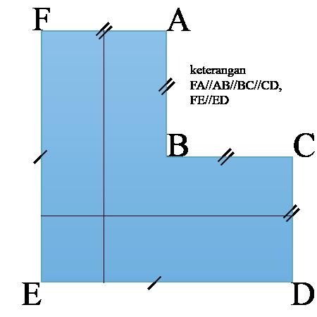 membagi menjadi 4 bagian yang sama,,,, Gambar11