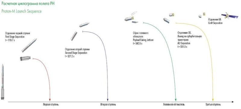 Lancement Proton-M/BADR-5 (03/06/2010) Ciklog10