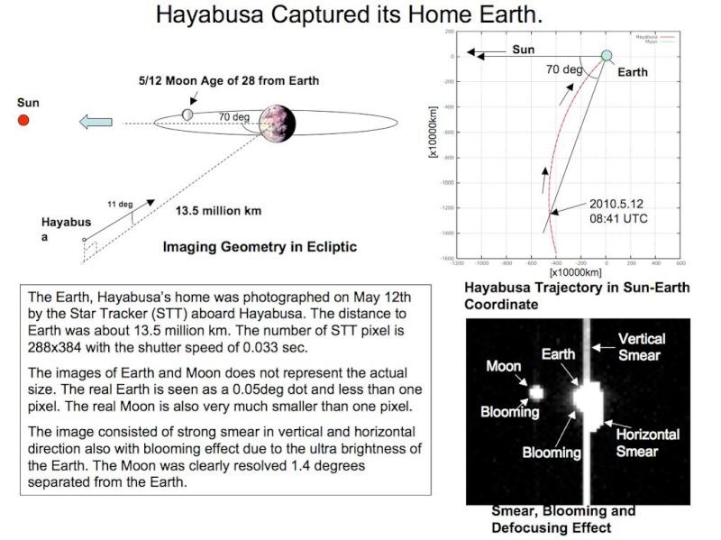 l'astéroïde Itokawa. Fig110