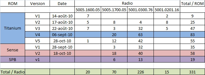 [ROM][WM6.5.5] et  [6.5.3][FRA] V2SPB  En ligne ;) Total_11