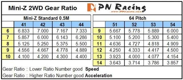 Moteurs et rapports de transmission Ratio_10