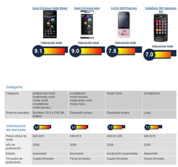 1cd9cae3875 Comparar celulares