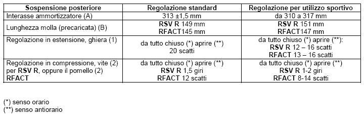 Settaggio sospensioni originali RSV/Tuono V2 new Post110
