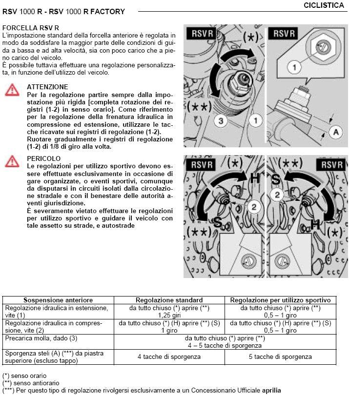 Settaggio sospensioni originali RSV/Tuono V2 new Sosp110