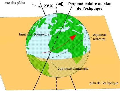 """""""Les pôles nord et sud se déplacent"""" = L'axe de rotation de la Terre change ! Rot_te12"""
