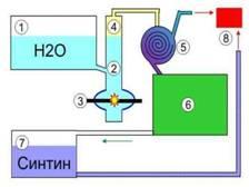 Принципиальная  схема  автомобильного  агрегата синтина,   для работы двигателя на воде. Image217