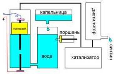 Принципиальная  схема  автомобильного  агрегата синтина,   для работы двигателя на воде. Image218