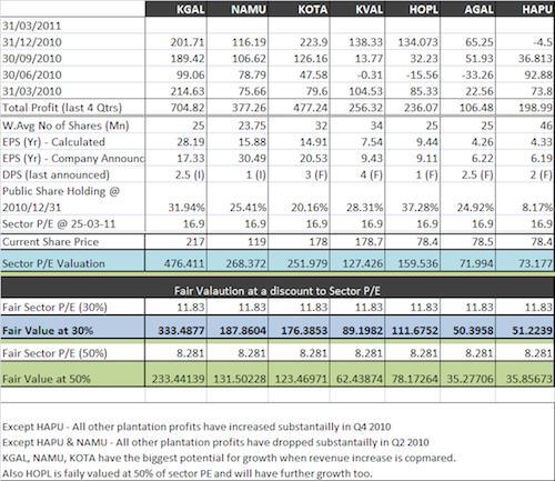 Valuation of popular plantations Planta11