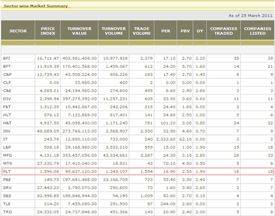 Valuation of popular plantations Sector11