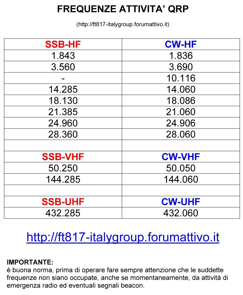 FREQUENZE QRP-SKED (BAND-PLAN HF.VHF.UHF) Band_p10