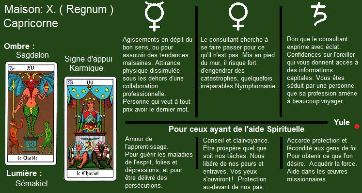 Le Savoir du Zodiaque ; le Secret des Nornes   Capric11