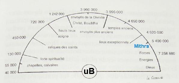 Exercice Pendule - Ressenti sur cartes canalisées Mithra10