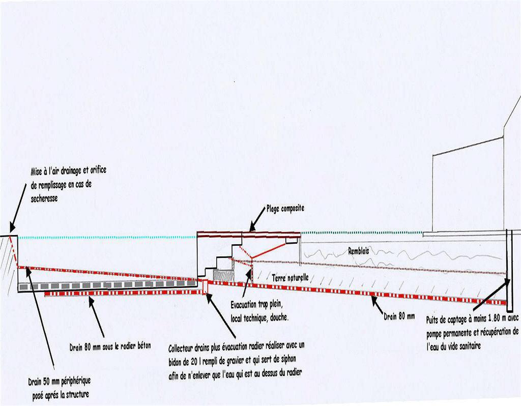 principe du lit de gravier pour terrain argileux avec piscine en pente Schema10