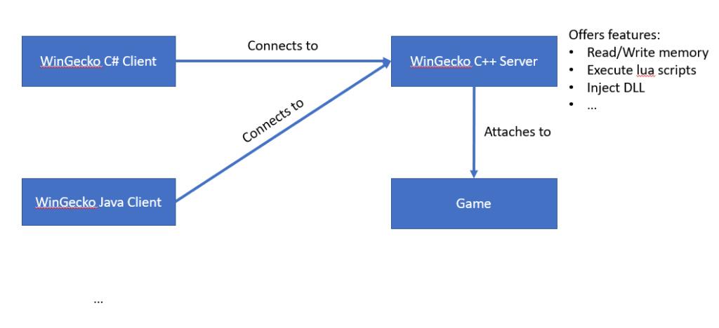 WinGecko - Overview/Motivation 2021-011