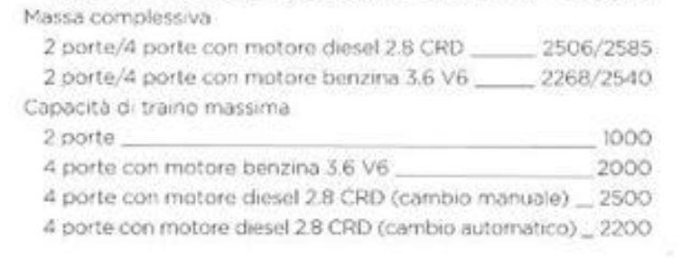 Valutazione prezzo Wrangler Lib10
