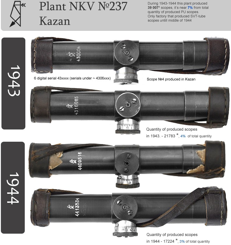 Mosin 91/30 'sniper' Annota11