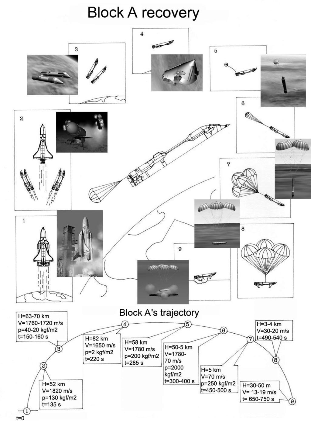 Russian Space Program: News & Discussion #2 - Page 22 Bloca-11