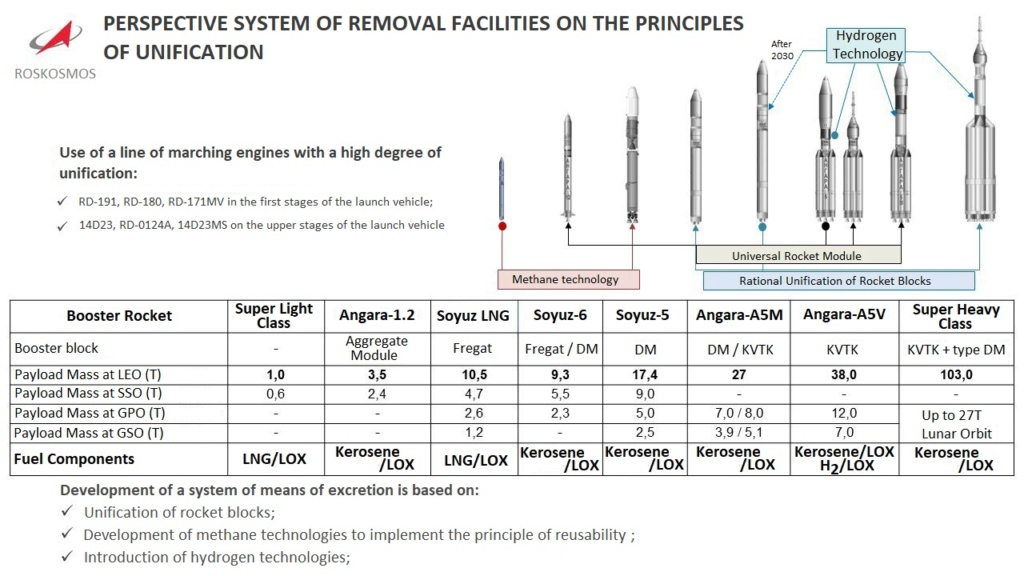 Russian Launch Vehicles and their Spacecraft: Thoughts & News - Page 18 Evy9hi10